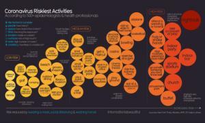 Screenshot of Covid19 riskiest activities.  For data go to https://docs.google.com/spreadsheets/d/1puNE1g88fqWbk3W8UrMi7gudwwgjx2WwLztDyo4KK0s/edit#gid=0
